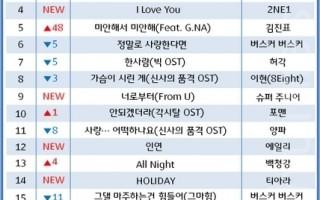 Super Junior六辑回归 攻占排行榜首位