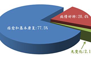 1999年中共迫害法輪功以前,中共國家體育總局1998年9月表格抽樣調查廣東法輪功學員12553人,發現法輪功祛病健身總有效率高達97.9%。(明慧網)