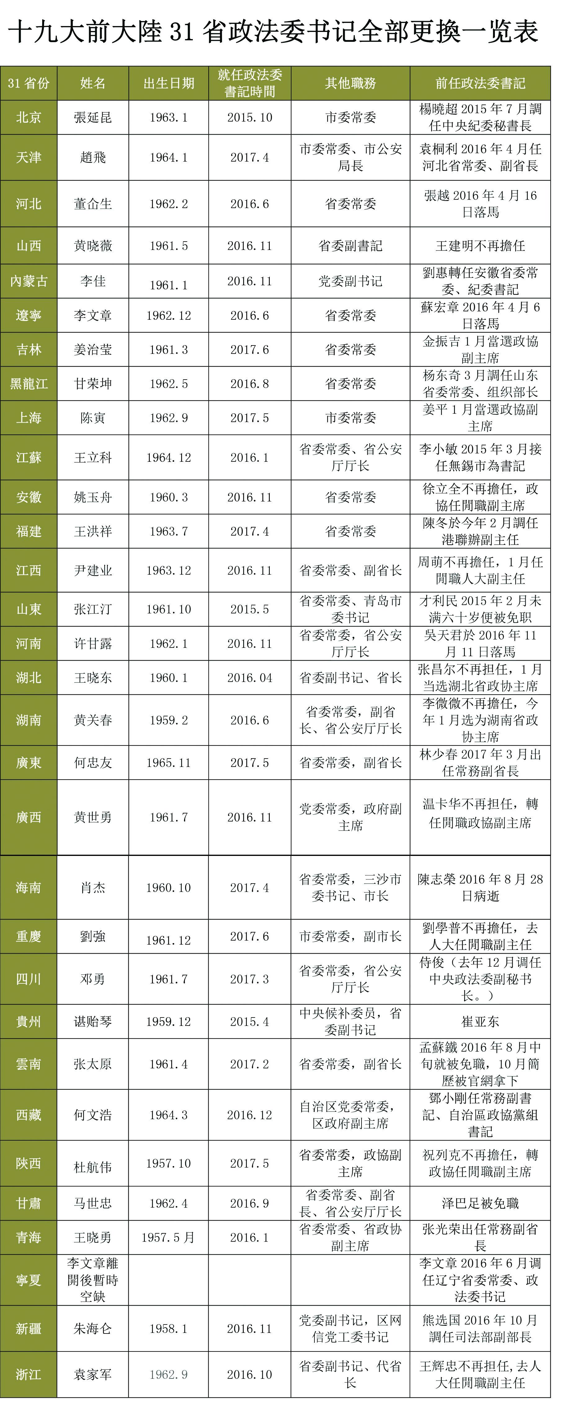 十九大前,31省政法委书记更换全部完成。(骆亚/大纪元)