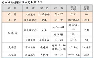 建商让利+国银推8成贷款 台中房市开红盘