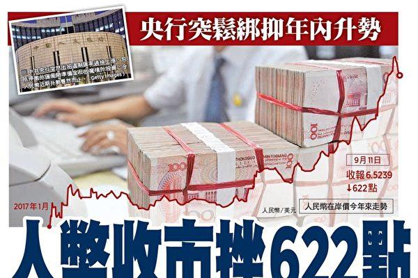 央行突出招抑升勢 人民幣收市急挫622點