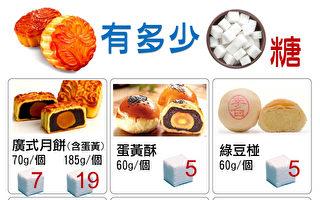 满身历史的中秋月饼  掌握四爱原则吃出健康
