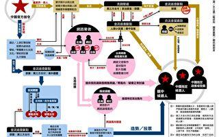极完整产业链 中共干涉台湾选举流程被曝光