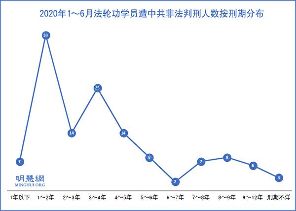 2020年1~6月法輪功學員遭中共非法判刑人數按刑期分佈示意圖。(明慧網)