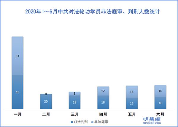 2020年1~6月中共對法輪功學員非法庭審、判刑人數統計。(明慧網)