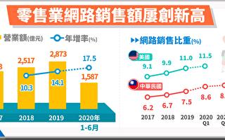 宅經濟發酵 零售業網路銷售年增17.5%