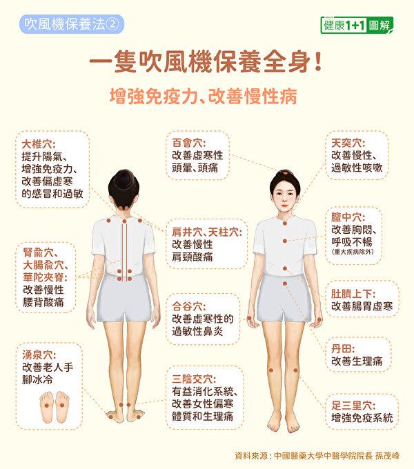 用吹風機從頭吹到腳,能增強免疫力、改善腰背酸痛、生理痛等老毛病。(健康1+1/大紀元)