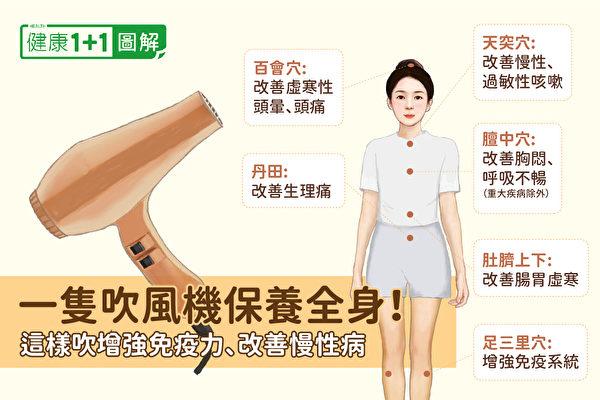 用吹風機可對穴位進行溫熱療法,頭痛、生理痛、肩頸腰背酸痛、過敏等種種問題,都能靠它舒緩。(健康1+1/大紀元)