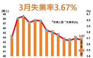 台3月季调降后失业率3.72%