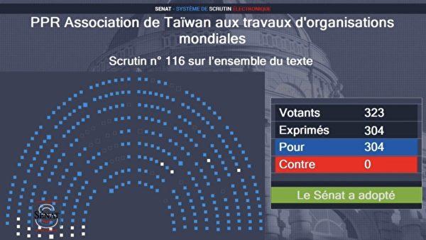 法國參議員304票挺台參與國際 無人反對