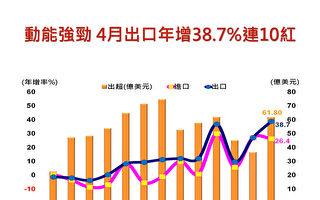 4月出口再創單月次高 年增10年來最高