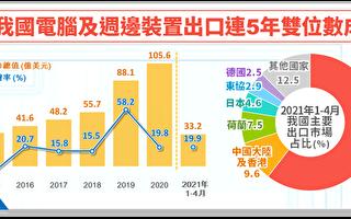 台3C设备出口 连5年呈双位数成长