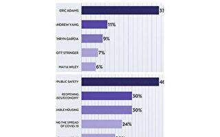 NY1民调:市民最关心治安 老警察亚当斯排第一